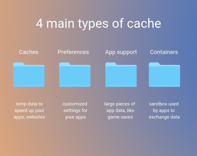 How to Clear Cache on MacBook, iMac or Mac Mini