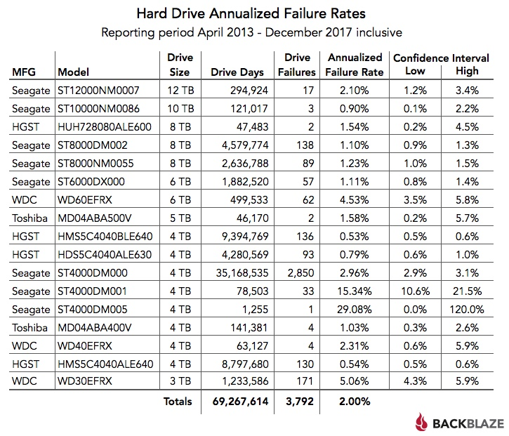 Mac hard drive failure rate