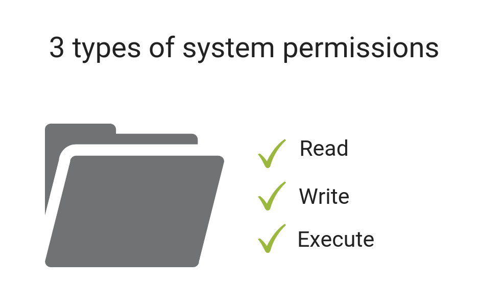 Permissions MacBook